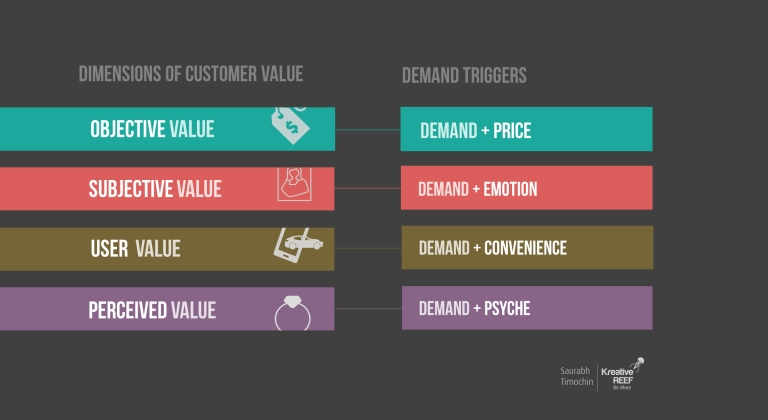 Dimensions of Value