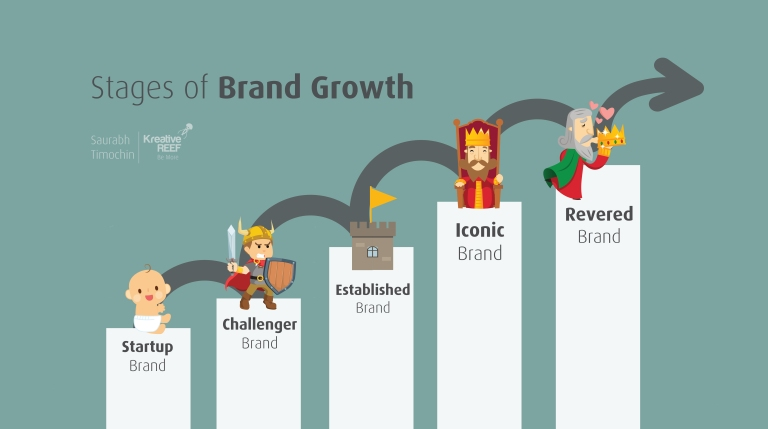Stages Brand growth Saurabh timochin-01-01