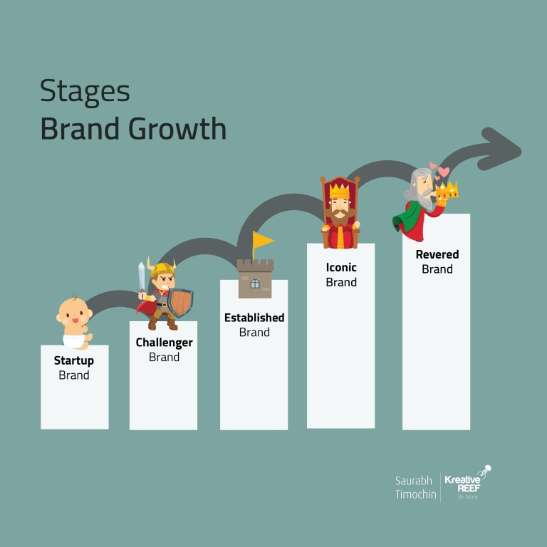 STAGES BRAND GROWTH_saurabh timochin_kreativereef-01